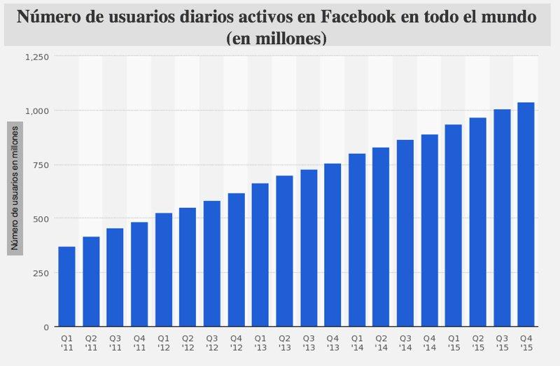 usuarios-diarios-facebook